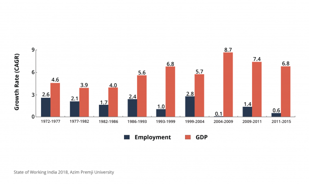 Despite high GDP growth rates, the growth rates of jobs have not kept up and, in fact, gone down since early 2000s. This means that much of India's recent growth has been jobless (and in some instances jobs-destroying) growth.