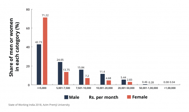 This figure shows the share of men and women workers across different income brackets. Women are overrepresented in the category of workers earning less than INR 5000 [USD 71] a month, meaning that most of the workers earning the lowest wages are women. Most of the workers in the country – male or female – belong to this same category. 82 percent of male and 92 percent of female workers earn less than INR 10,000 [USD 142] a month.